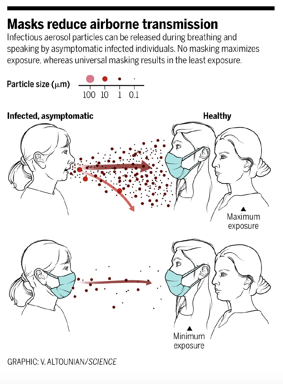 Graphic depicting how wearing a mask blocks the majority of respiratory droplets released when speaking.
