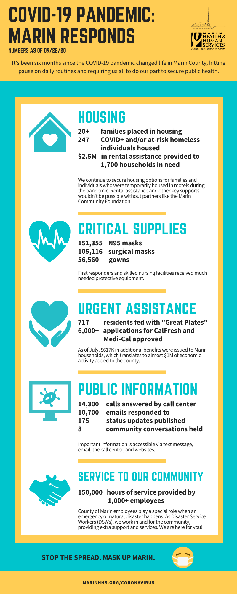 Infographic describing areas of Marin County's response.  Areas include housing support, rental assistance, masks and personal protective equipment distribution, food assistance, public information, and hours of service.
