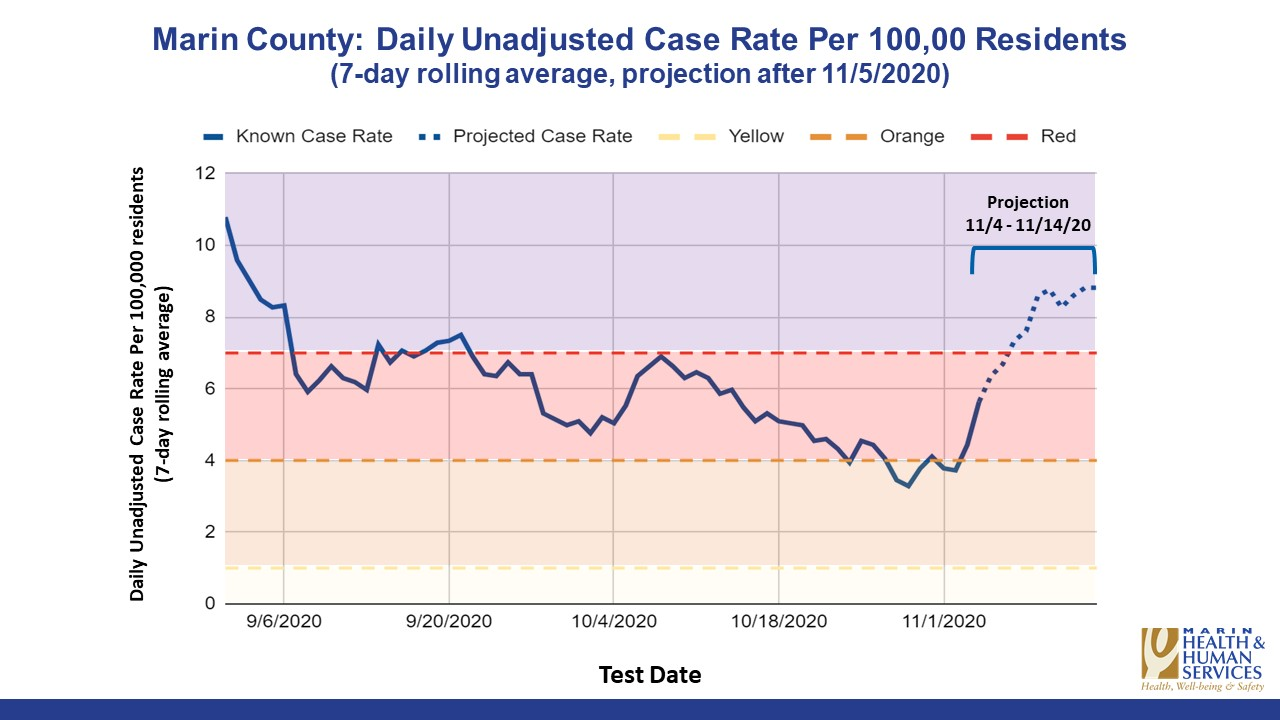 Chart depicting recent case rates and projected surge