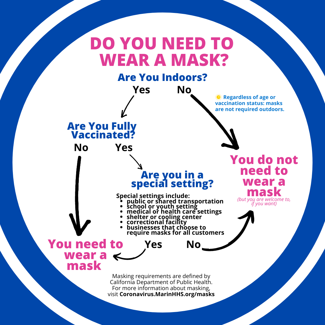 A decision tree to inform people when to wear a mask (in summary, no masks required outdoors. Indoors only needed if unvaccinated)